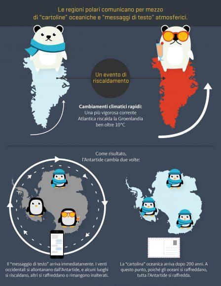 I meccanismi che collegano il clima dei poli. Nell'illustrazione si utilizza la cartolina per gli effetti a lungo termine, lo smartphone per i messaggi immediati, i pinguini per rappresentare il clima in Antartide e gli orsi polari per quello della Groenlandia. Illustrazione di Oliver Day,   Oregon State University - riproduzione riservata