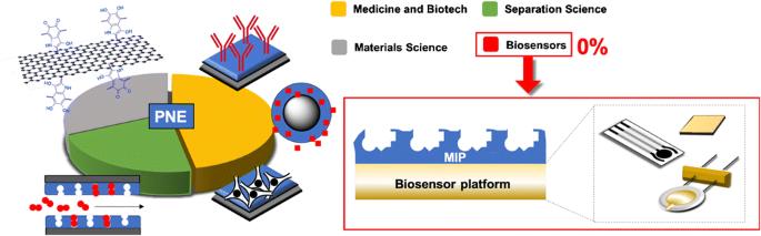 La rappresentazione degli ambiti di applicazione di polinorepinefrina. A destra una schematizzazione del processo di stampa  del polimero e i dispositivi su cui può essere applicato.