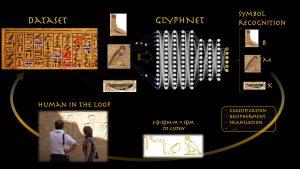 La rappresentazione dell'utilizzo del Deep Learning per la comprensione dei geroglifici