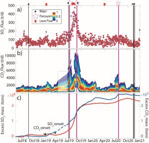 Variazioni dei parametri geochimici prima durante e dopo le eruzioni parossistiche dell'estate del 2019 a Stromboli